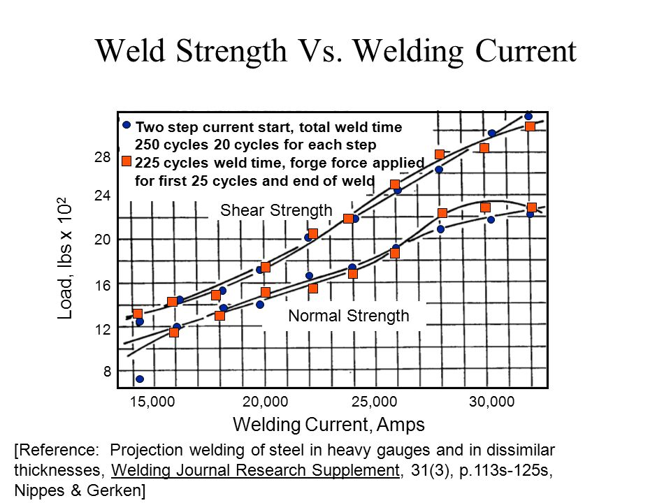 Weld Strength Vs.