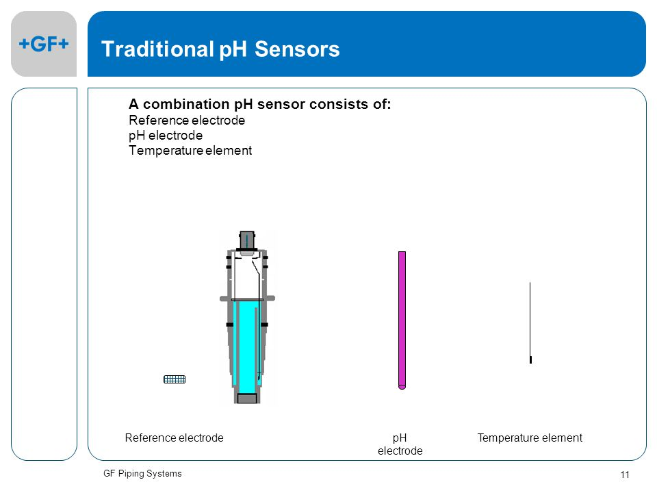 GF Piping Systems 11 Traditional pH Sensors A combination pH sensor consists of: Reference electrode pH electrode Temperature element Reference electrodepH electrode Temperature element