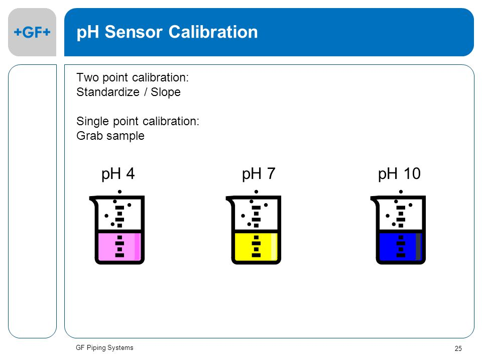 GF Piping Systems 25 pH Sensor Calibration Two point calibration: Standardize / Slope Single point calibration: Grab sample pH 4pH 7pH 10