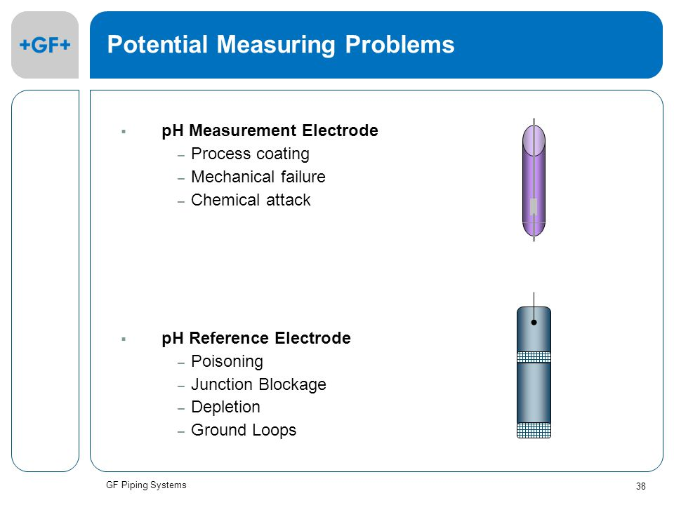GF Piping Systems 38 Potential Measuring Problems  pH Measurement Electrode – Process coating – Mechanical failure – Chemical attack  pH Reference Electrode – Poisoning – Junction Blockage – Depletion – Ground Loops
