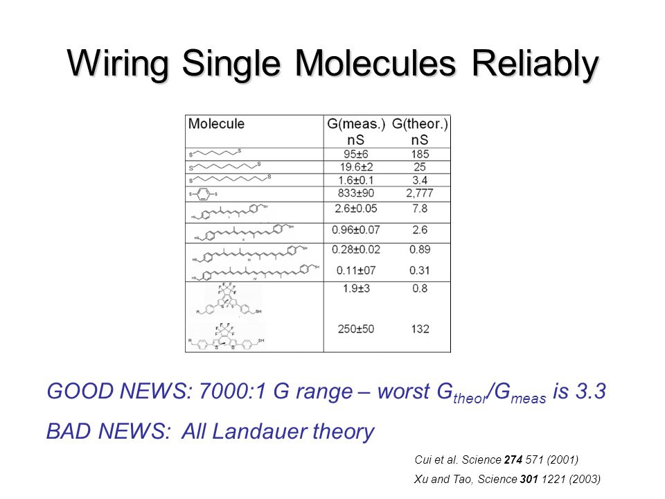 Wiring Single Molecules Reliably Cui et al.
