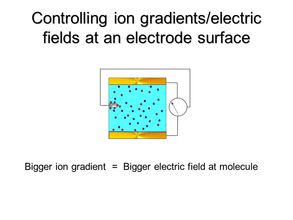 Controlling ion gradients/electric fields at an electrode surface Bigger ion gradient = Bigger electric field at molecule