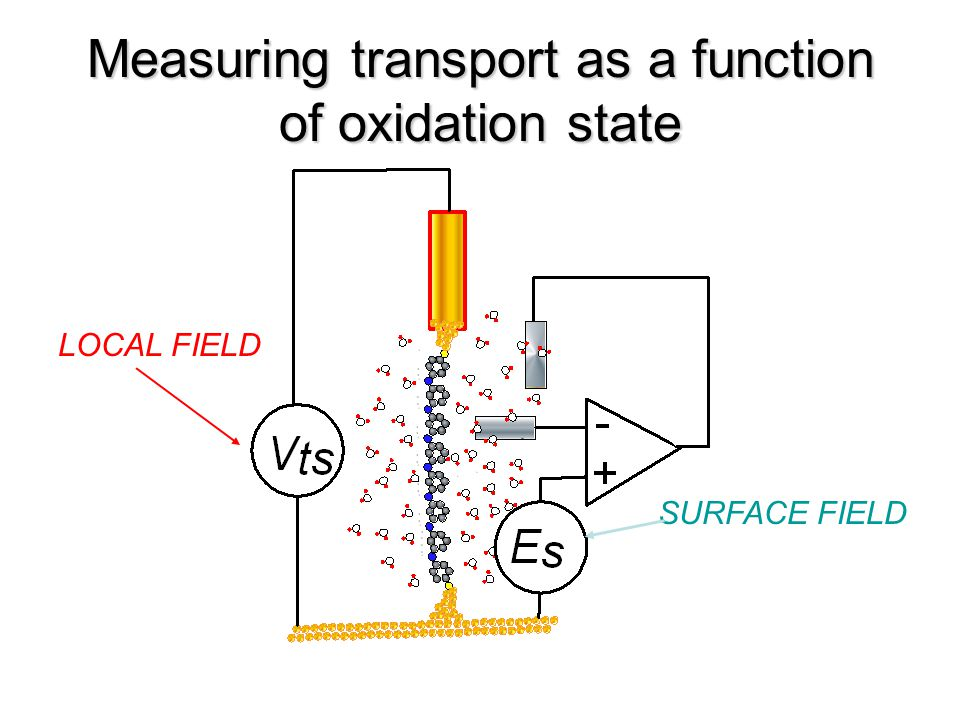 Measuring transport as a function of oxidation state LOCAL FIELD SURFACE FIELD
