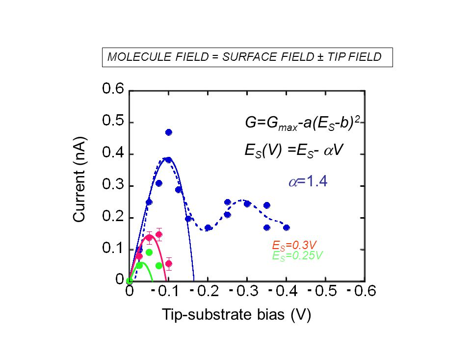 G=G max -a(E S -b) 2 E S (V) =E S -  V  =1.4 E S =0.3V E S =0.25V Tip-substrate bias (V) Current (nA) ------ MOLECULE FIELD = SURFACE FIELD ± TIP FIELD