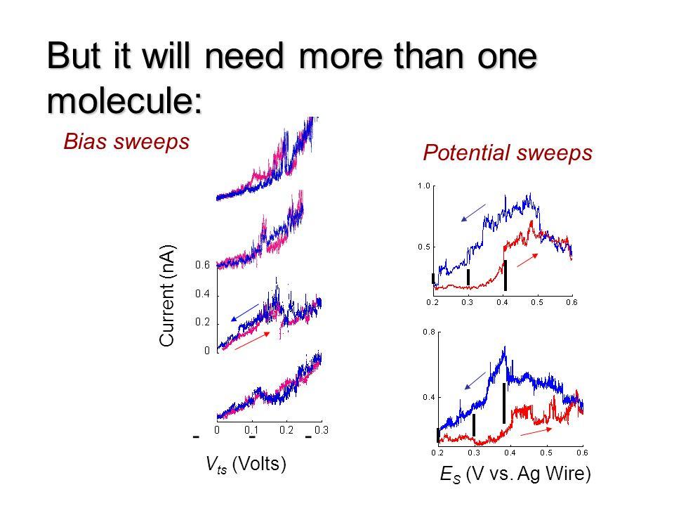Current (nA) V ts (Volts) E S (V vs. Ag Wire) --- But it will need more than one molecule: Bias sweeps Potential sweeps