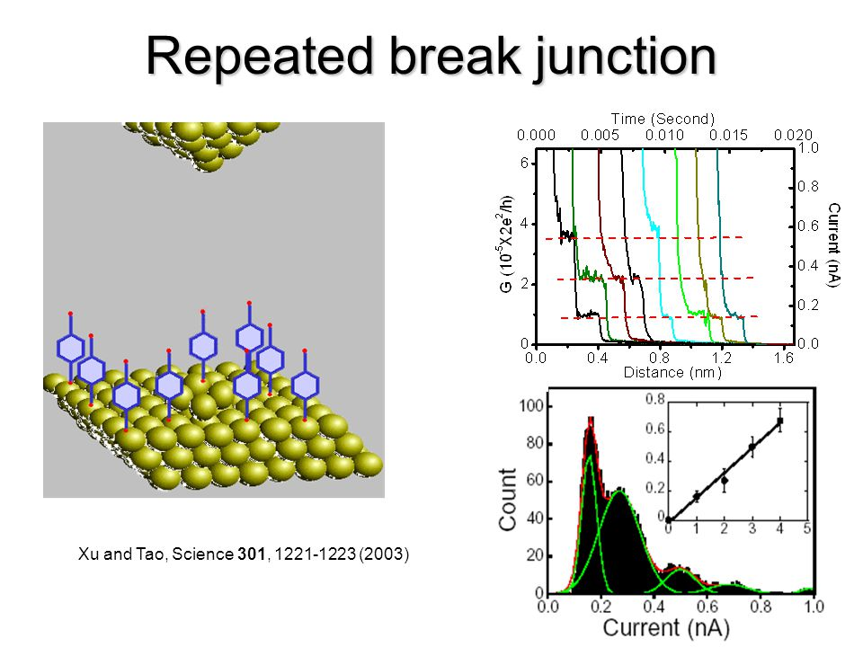 Repeated break junction Xu and Tao, Science 301, 1221-1223 (2003)