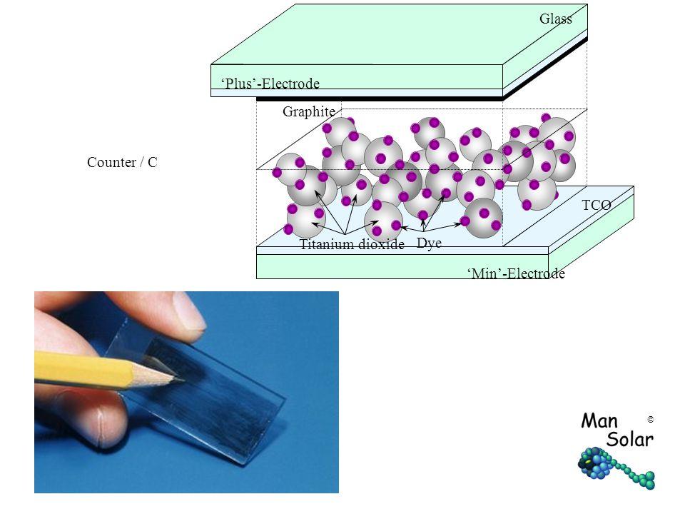© Graphite TCO Glass Dye Titanium dioxide 'Min'-Electrode 'Plus'-Electrode Counter / C