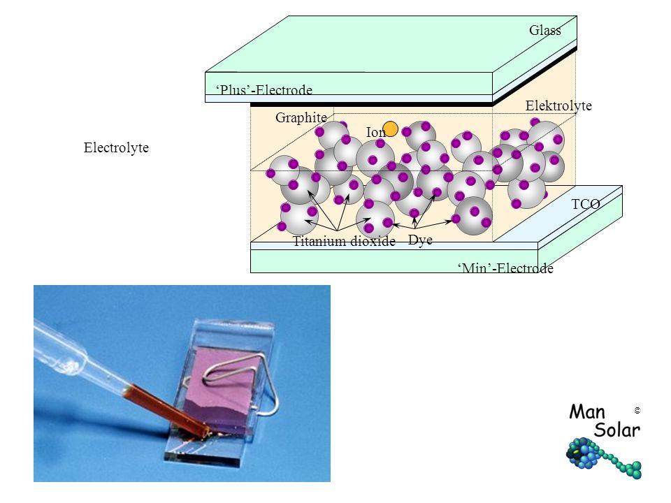 © Ion Graphite TCO Glass Elektrolyte Dye Titanium dioxide 'Min'-Electrode 'Plus'-Electrode Electrolyte