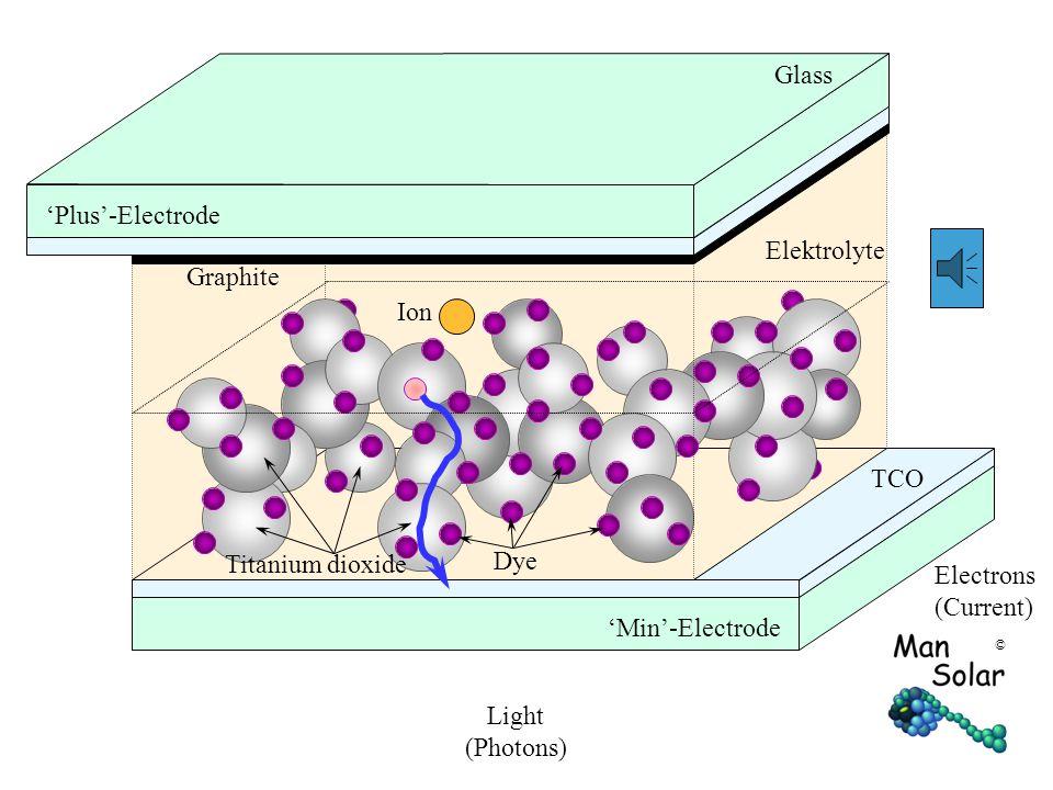 © Ion Graphite TCO Glass Elektrolyte Light (Photons) Electrons (Current) Dye Titanium dioxide 'Min'-Electrode 'Plus'-Electrode