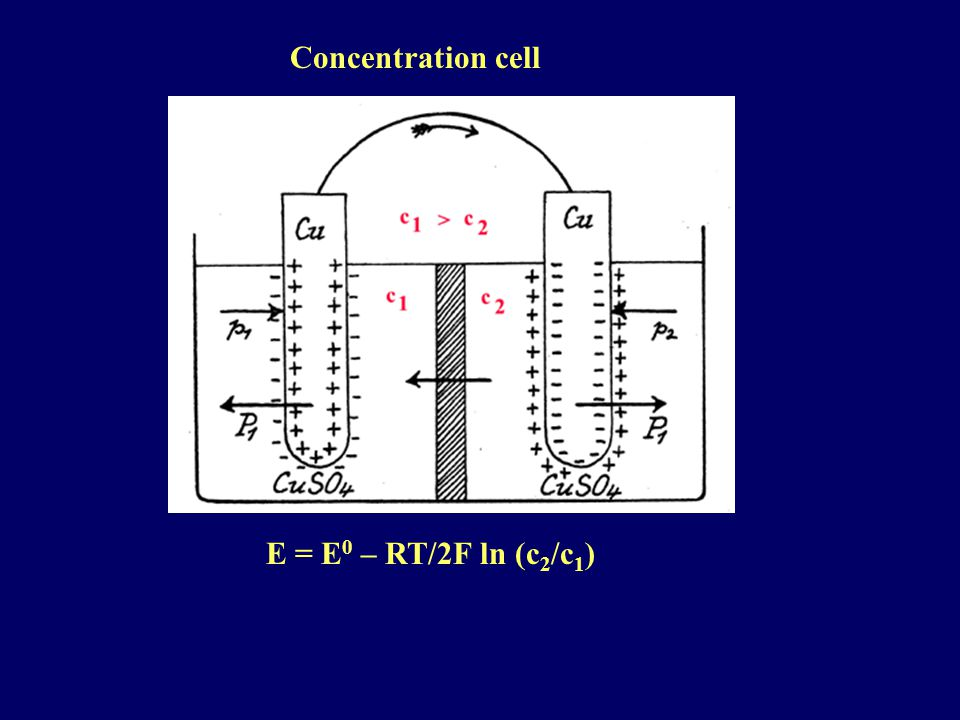 Concentration cell E = E 0 – RT/2F ln (c 2 /c 1 )