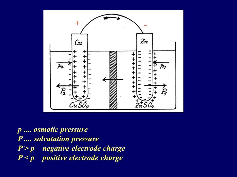 Hydrogen electrode Precious metals such as platinum or palladium absorb vigorously hydrogen.