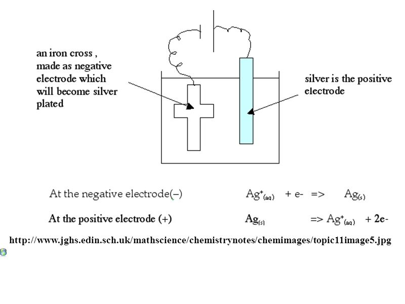 http://www.jghs.edin.sch.uk/mathscience/chemistrynotes/chemimages/topic11image5.jpg