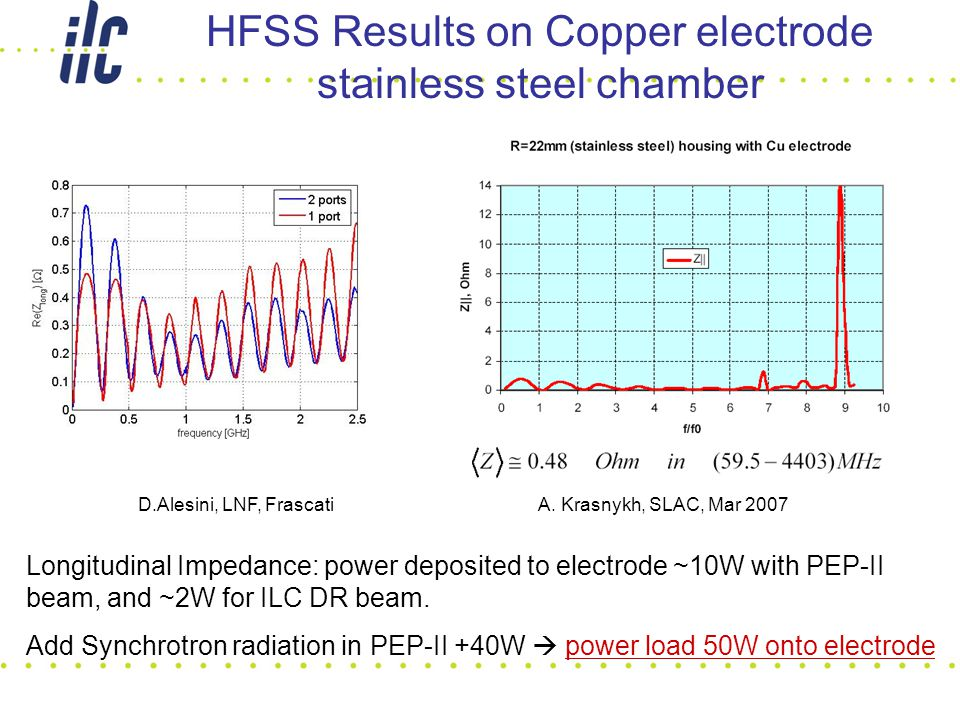 A. Krasnykh, SLAC, Mar 2007D.Alesini, LNF, Frascati HFSS Results on Copper electrode stainless steel chamber Longitudinal Impedance: power deposited t