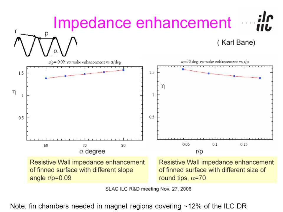 Note: fin chambers needed in magnet regions covering ~12% of the ILC DR
