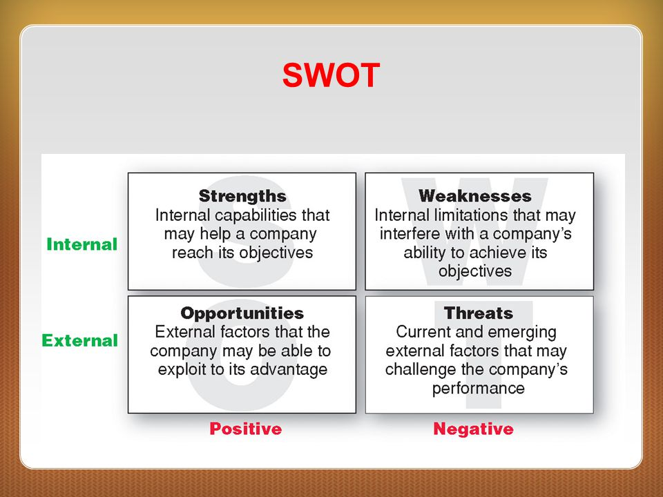 Step 1: Develop Vision, Position, and Purpose (continued) After SWOT Analysis –Following SWOT analysis, sport organizations must reevaluate their strategies and potentially change direction to ensure alignment between their planning and the environment.