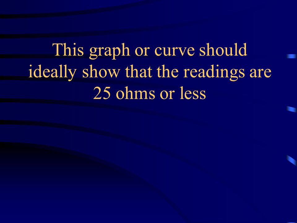 """These readings should be plotted then to show that they lie in a """"plateau"""" or the """"62%"""" area"""