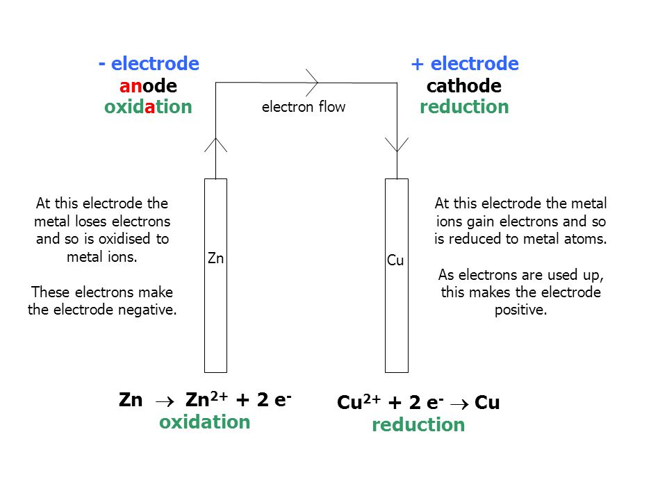 Zn Zn  Zn 2+ + 2 e - oxidation Cu 2+ + 2 e -  Cu reduction - electrode anode oxidation + electrode cathode reduction electron flow At this electrode the metal loses electrons and so is oxidised to metal ions.