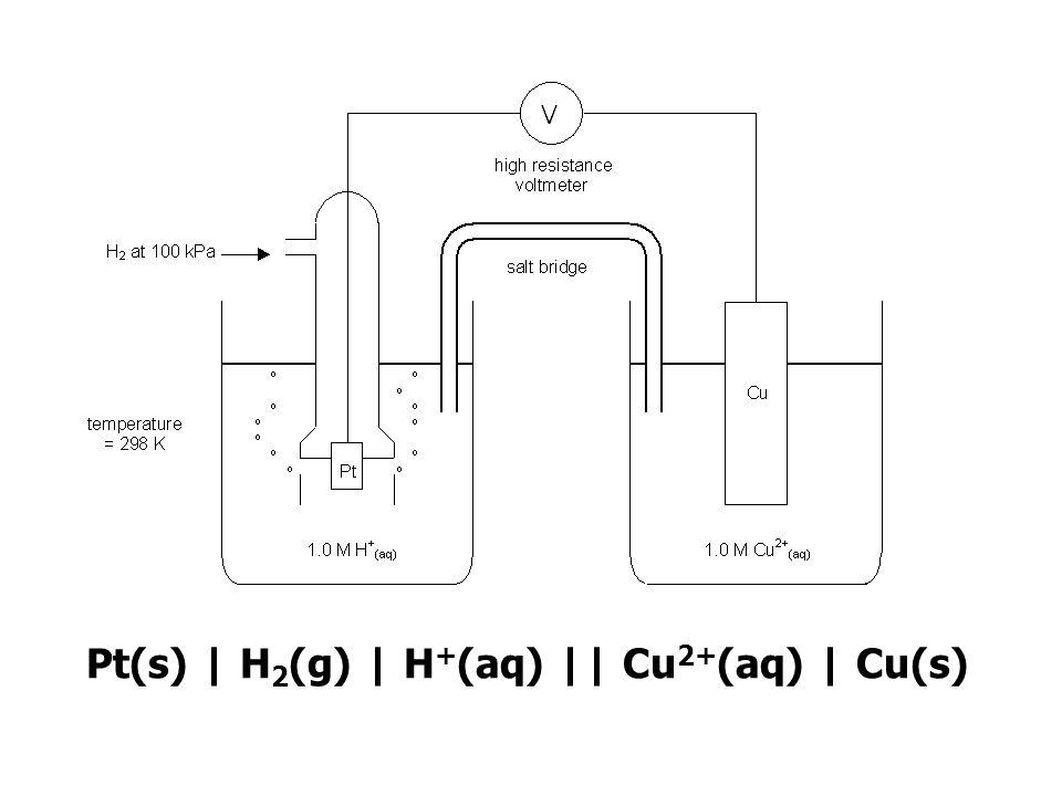 Pt(s) | H 2 (g) | H + (aq) || Cu 2+ (aq) | Cu(s)