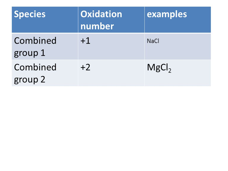 SpeciesOxidation number examples Combined group 1 +1 NaCl Combined group 2 +2MgCl 2