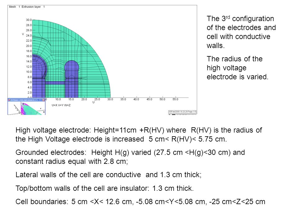 The 3 rd configuration of the electrodes and cell with conductive walls. The radius of the high voltage electrode is varied. High voltage electrode: H