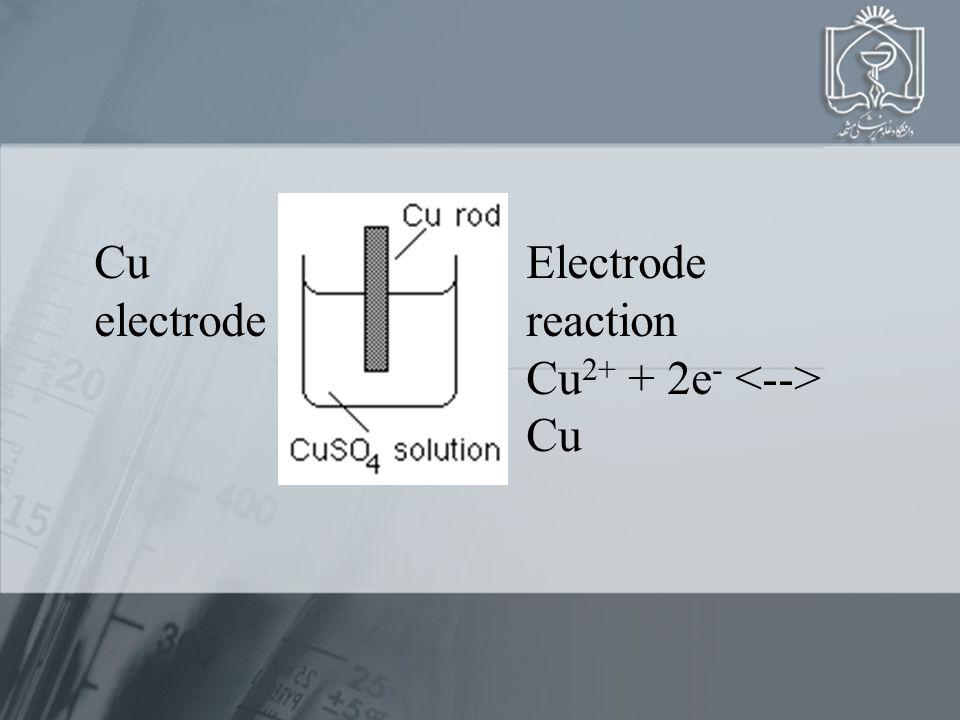 Cu electrode Electrode reaction Cu 2+ + 2e - Cu