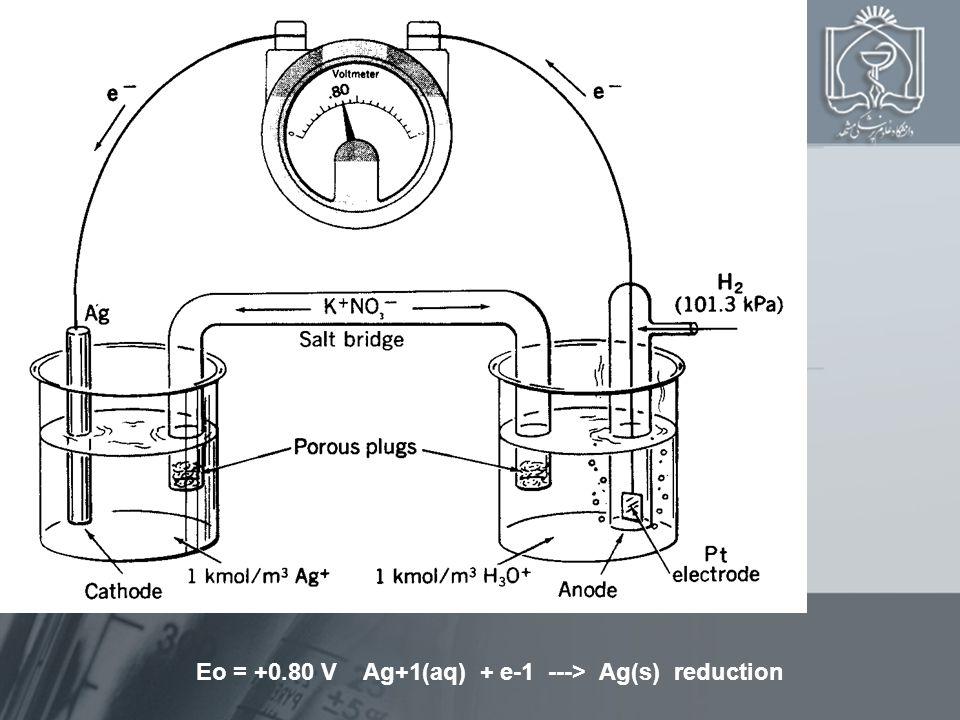 Eo = +0.80 V Ag+1(aq) + e-1 ---> Ag(s) reduction