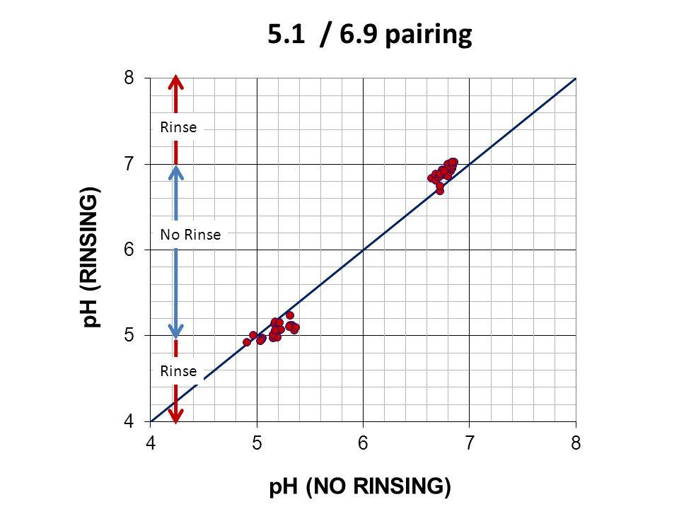 5.1 / 6.9 pairing No Rinse Rinse