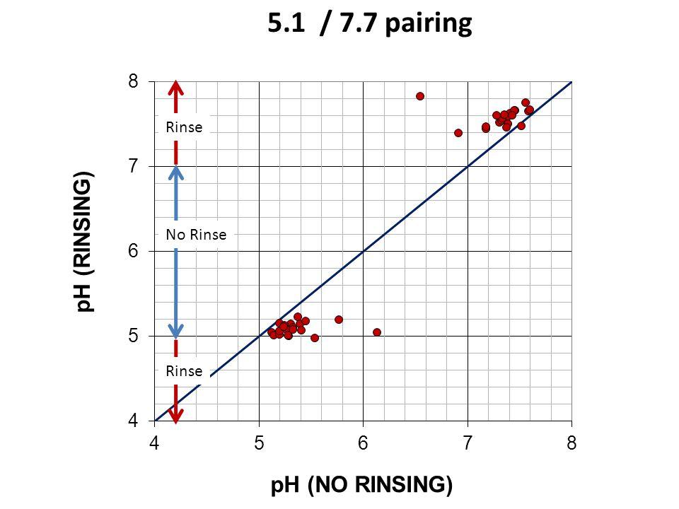 5.1 / 7.7 pairing No Rinse Rinse