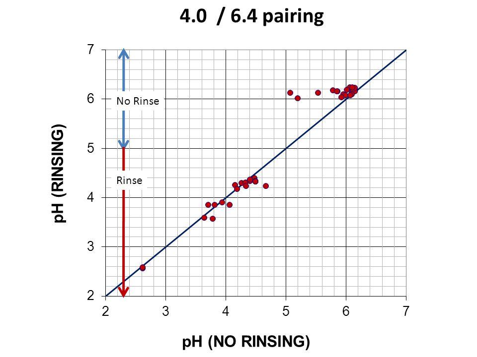 4.0 / 6.4 pairing No Rinse Rinse