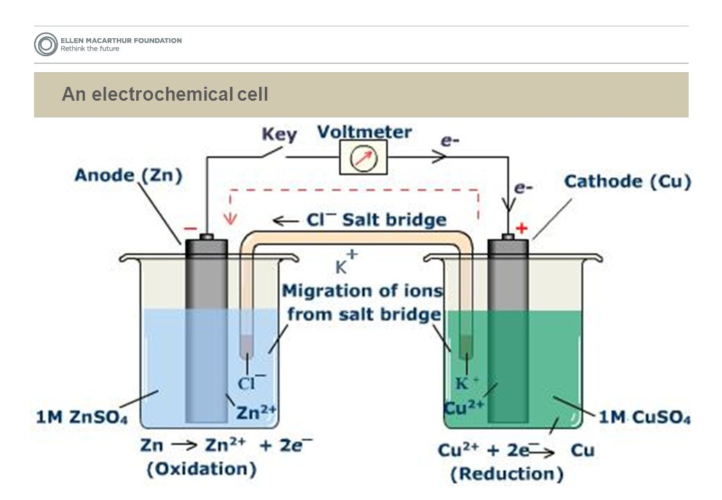 An electrochemical cell