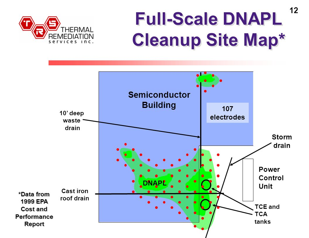 12 Full-Scale DNAPL Cleanup Site Map* 10' deep waste drain Cast iron roof drain TCE and TCA tanks Storm drain Power Control Unit Semiconductor Building DNAPL 107 electrodes *Data from 1999 EPA Cost and Performance Report