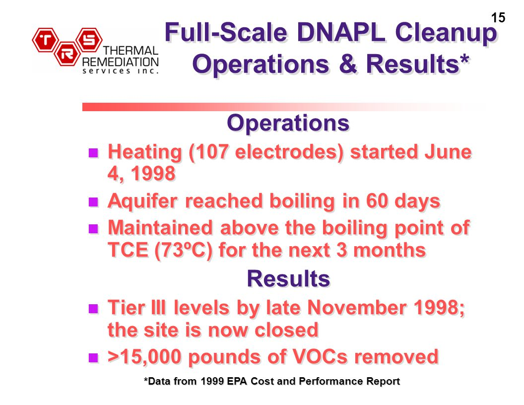 15 Full-Scale DNAPL Cleanup Operations & Results* Operations Heating (107 electrodes) started June 4, 1998 Aquifer reached boiling in 60 days Maintained above the boiling point of TCE (73ºC) for the next 3 months Results Tier III levels by late November 1998; the site is now closed >15,000 pounds of VOCs removed Operations Heating (107 electrodes) started June 4, 1998 Aquifer reached boiling in 60 days Maintained above the boiling point of TCE (73ºC) for the next 3 months Results Tier III levels by late November 1998; the site is now closed >15,000 pounds of VOCs removed *Data from 1999 EPA Cost and Performance Report