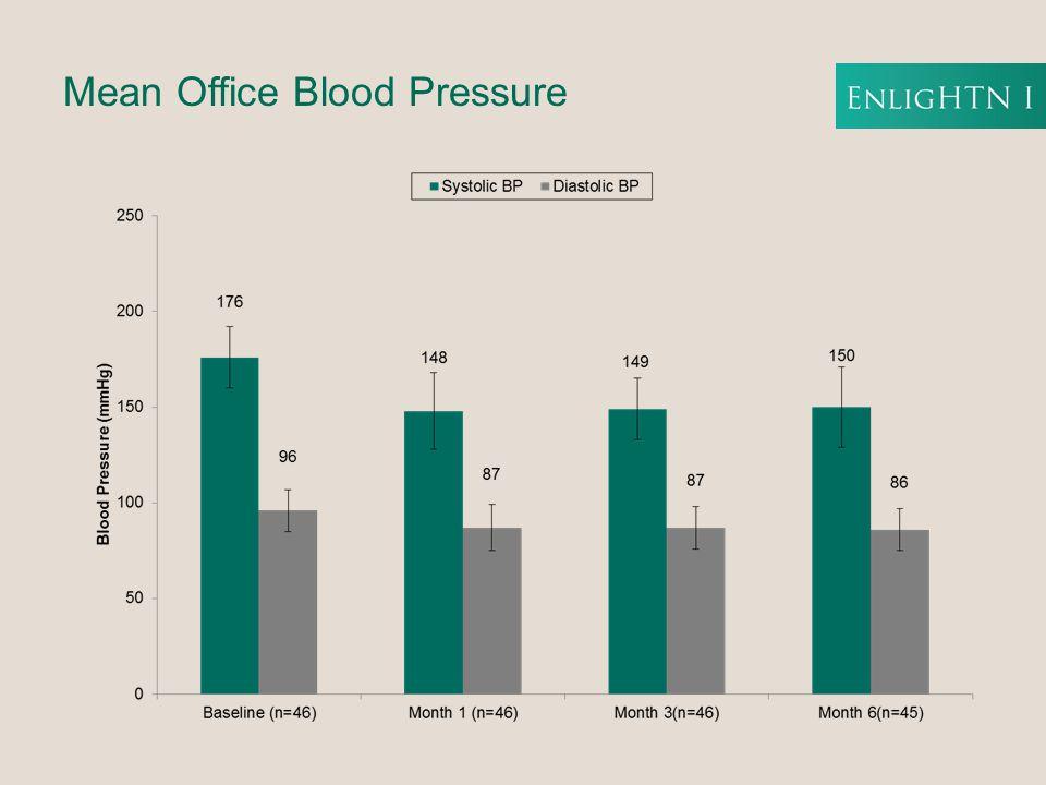 Mean Office Blood Pressure