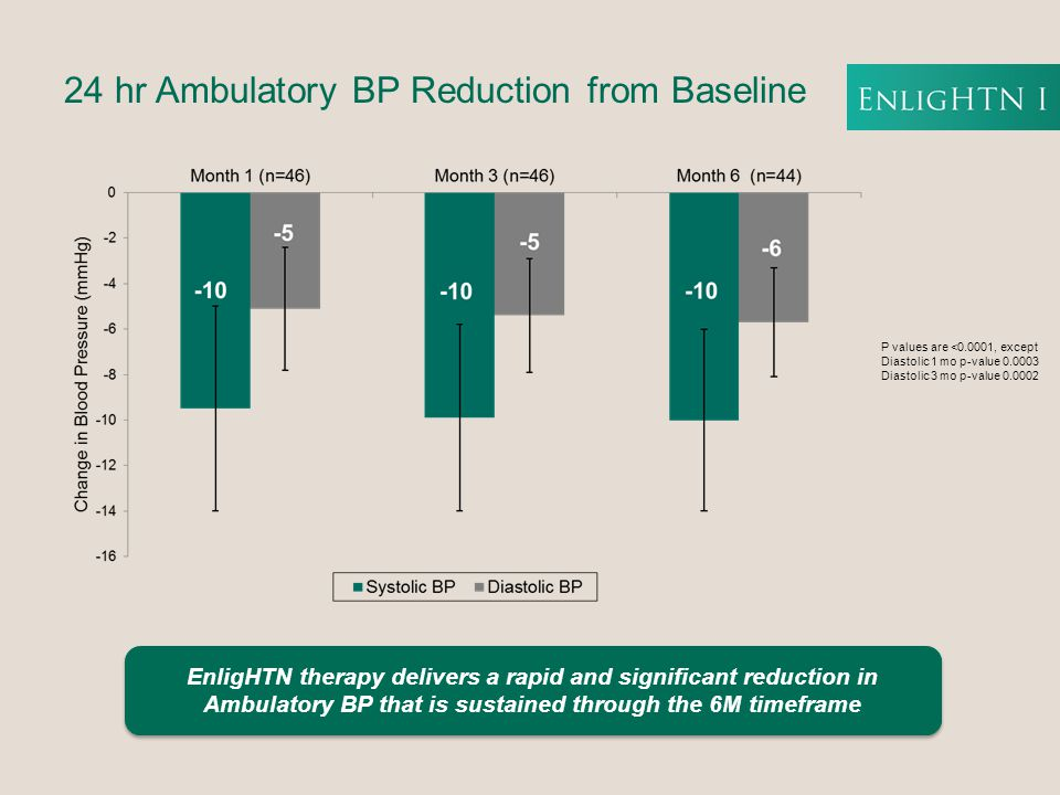 24 hr Ambulatory BP Reduction from Baseline P values are <0.0001, except Diastolic 1 mo p-value 0.0003 Diastolic 3 mo p-value 0.0002 EnligHTN therapy delivers a rapid and significant reduction in Ambulatory BP that is sustained through the 6M timeframe