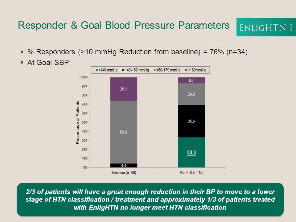  % Responders (>10 mmHg Reduction from baseline) = 76% (n=34)  At Goal SBP: Responder & Goal Blood Pressure Parameters 2/3 of patients will have a great enough reduction in their BP to move to a lower stage of HTN classification / treatment and approximately 1/3 of patients treated with EnligHTN no longer meet HTN classification