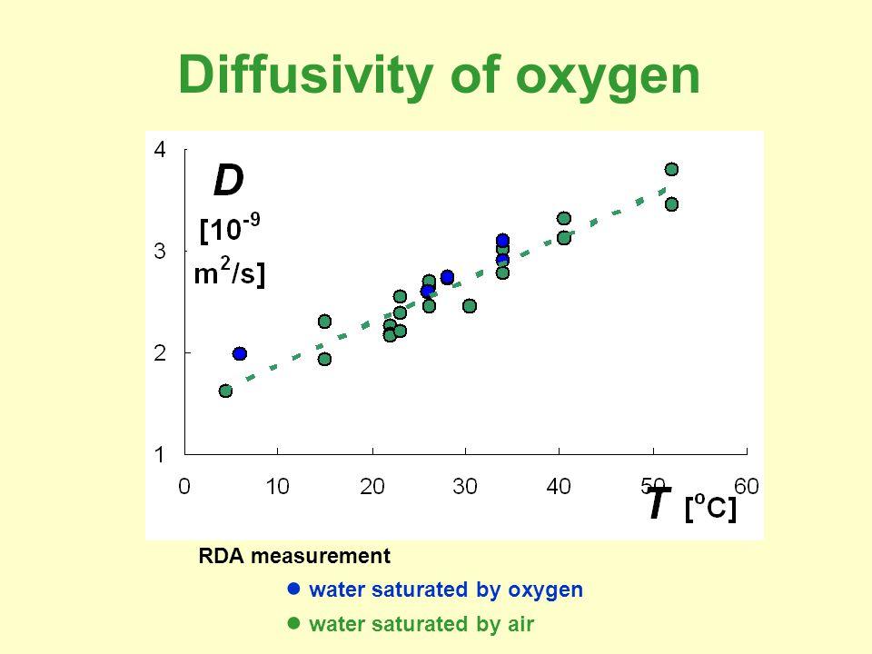 Diffusivity of oxygen RDA measurement ● water saturated by oxygen ● water saturated by air