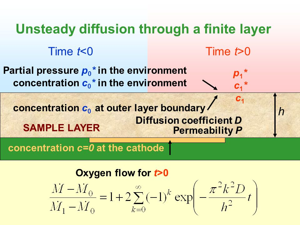 Unsteady diffusion through a finite layer h Diffusion coefficient D concentration c=0 at the cathode concentration c 0 * in the environment concentration c 0 at outer layer boundary Oxygen flow for t>0 Partial pressure p 0 * in the environment Permeability P Time t<0Time t>0 p1*p1* c1*c1* c1c1 SAMPLE LAYER