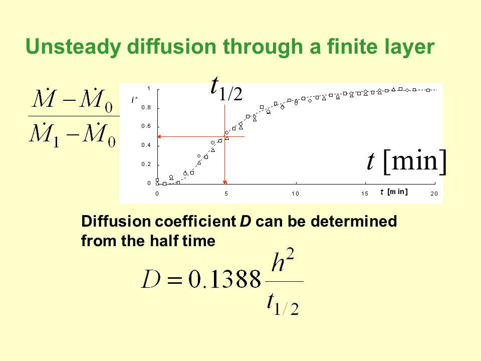 Unsteady diffusion through a finite layer Diffusion coefficient D can be determined from the half time t [min] t 1/2