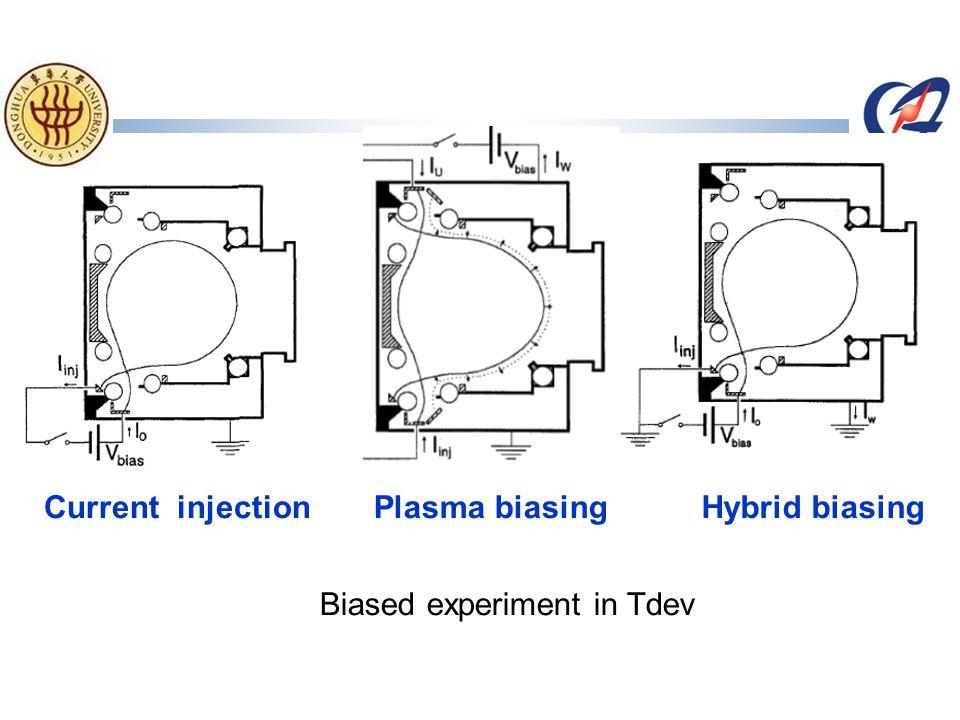 Current injectionPlasma biasingHybrid biasing Biased experiment in Tdev