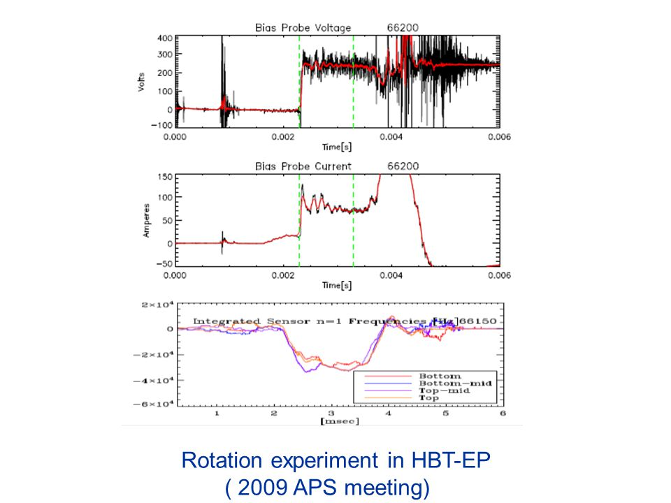 Rotation experiment in HBT-EP ( 2009 APS meeting)