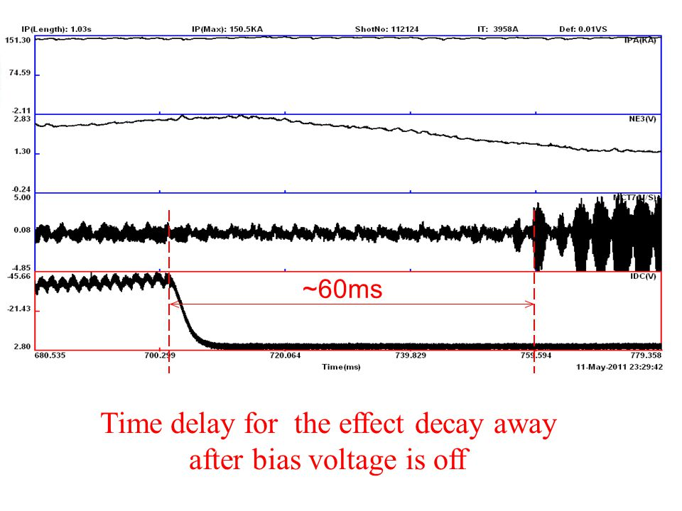~60ms Time delay for the effect decay away after bias voltage is off