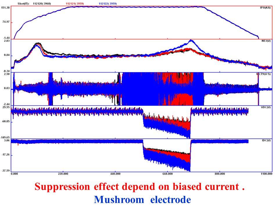 Suppression effect depend on biased current. Mushroom electrode