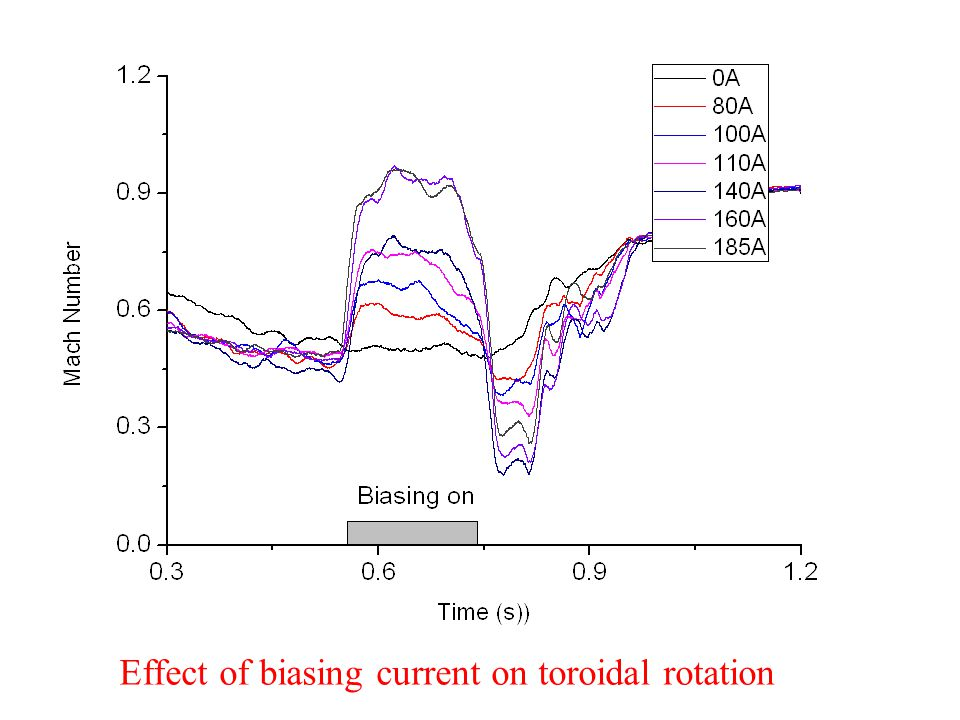 Effect of biasing current on toroidal rotation