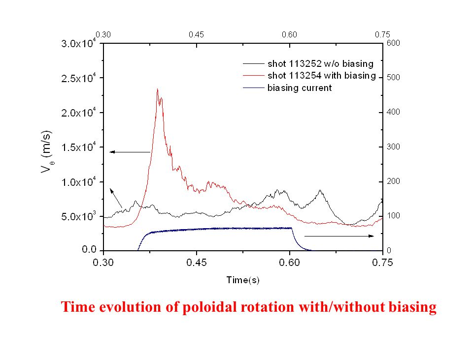 Time evolution of poloidal rotation with/without biasing