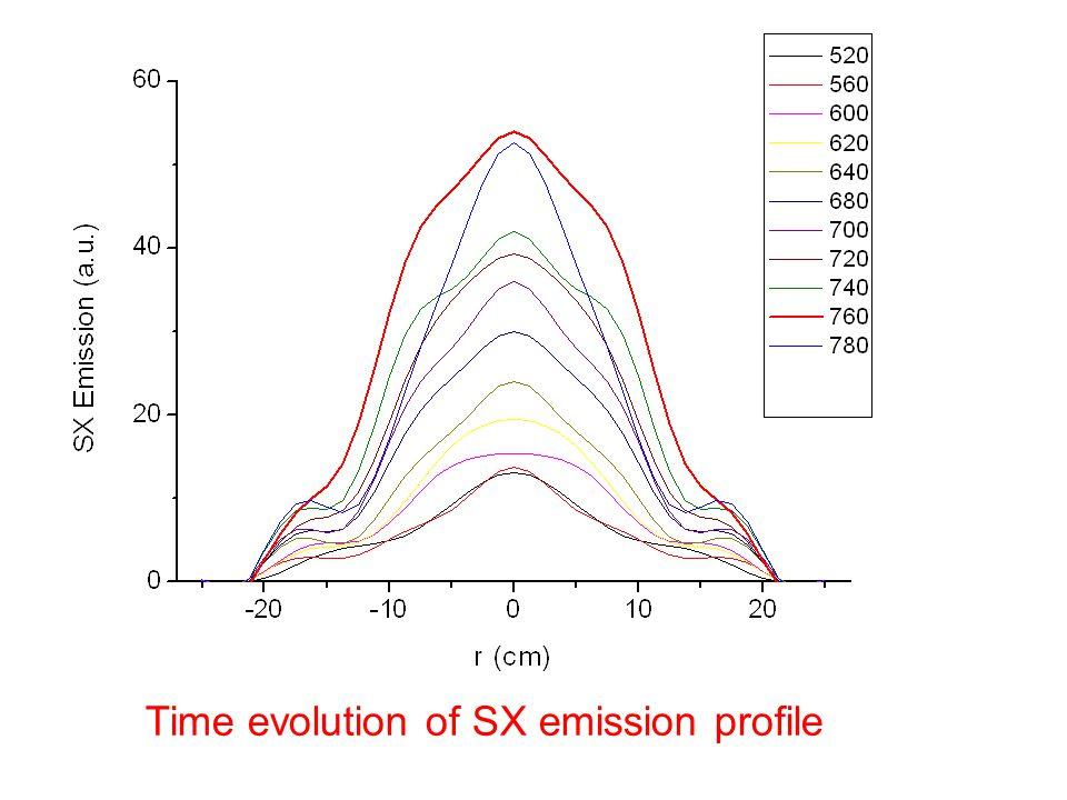 Time evolution of SX emission profile