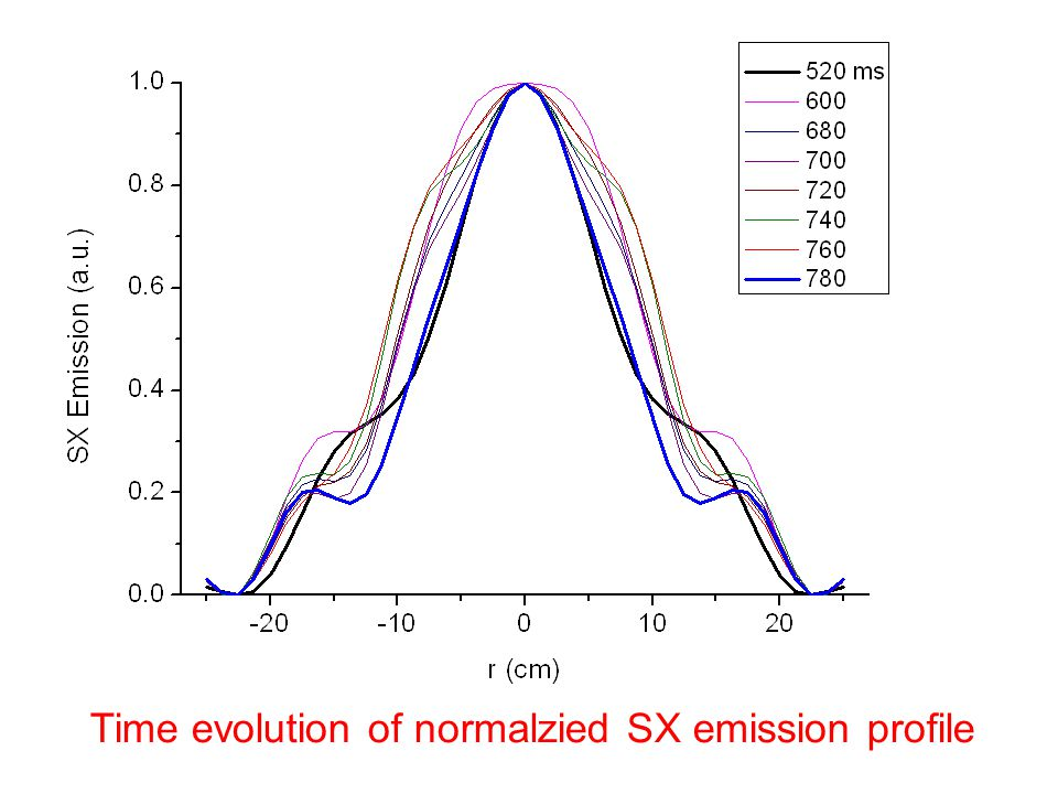 Time evolution of normalzied SX emission profile