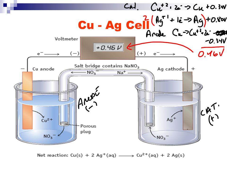 Cu - Ag Cell