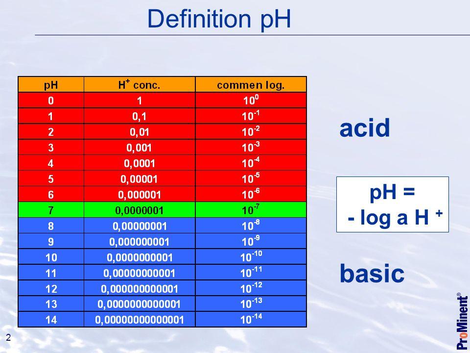 2 Dissoziation von Wasser (H 2 0 H + + OH - ), Definition pH pH = - log a H + acid basic