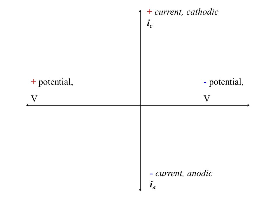 + current, cathodic i c - current, anodic i a + potential, V - potential, V