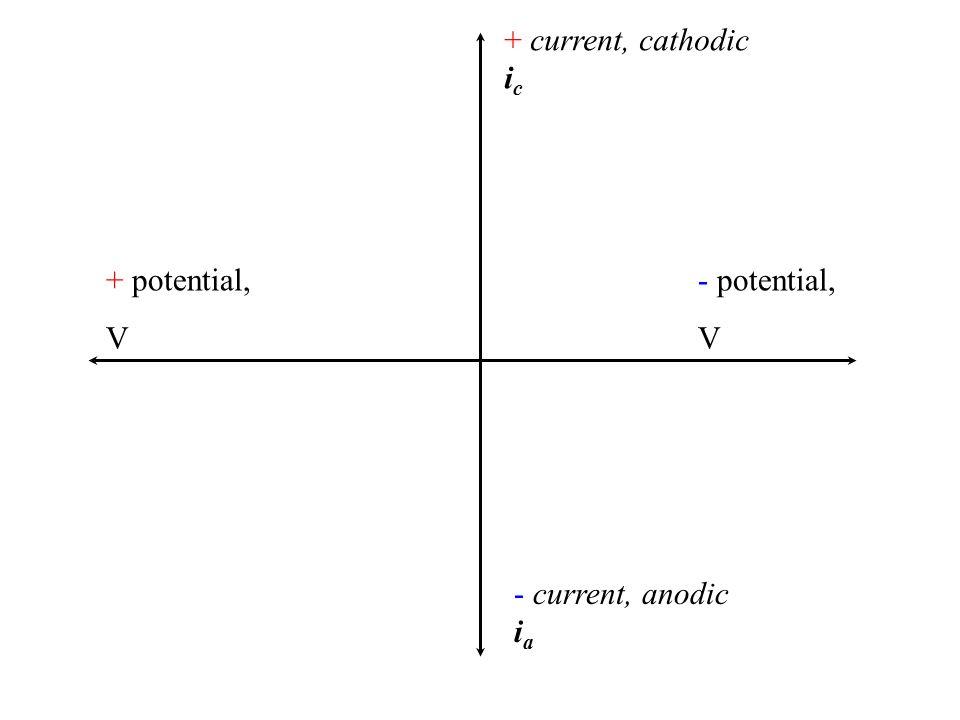 + current, cathodic i c - current, anodic i a + V- V- V +1.0 V-1.0 V So i a decreases to a maximum